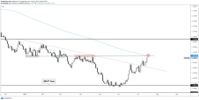 USD/CAD Test at Major Resistance Coming