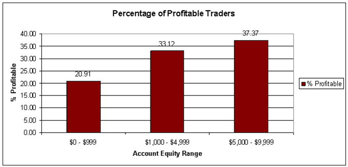 Trading profits equity