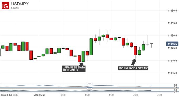 Japanese Yen Steady As Kuroda Sticks Firmly To His Monetary Guns