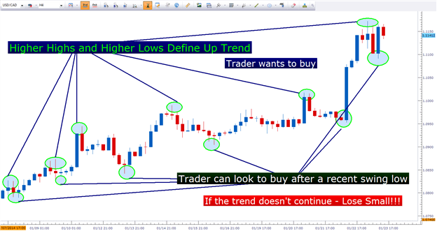 Traders use the price action to determine where to make an entry and also cover their risk once they see the trend.