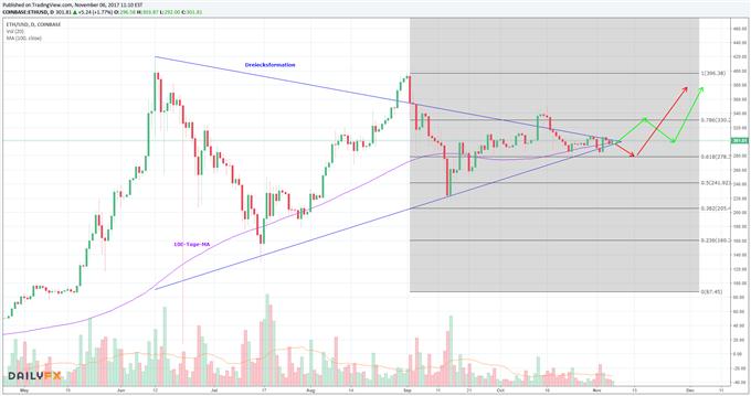 Ethereum: Dreiecksformation weiterhin intakt