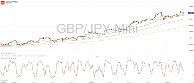 GBP Weekly Forecast: GBP/USD, GBP/JPY Struggling to Undo Change in Momentum