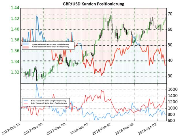 GBP/USD: Netto-Long Positionen haben das Tief vom 28.März erreicht, dies könnte auf bullische Signale hindeuten