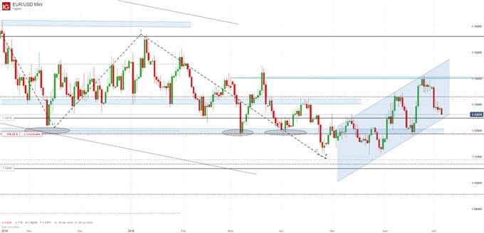 EUR/USD Chartanalyse