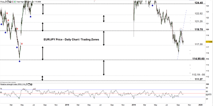 EURJPY price daily chart 30-09-19 Zoomed out