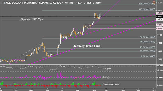 USD/PHP Price May Join USD/SGD Descent, USD/IDR Chart Eyes Breakout