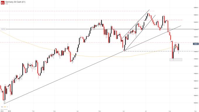 DAX stock price chart