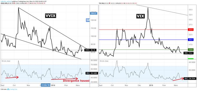 VIX et VVIX commencent à rebondir