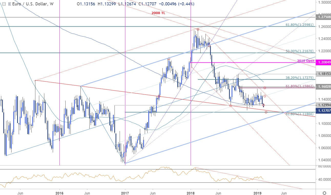 EUR/USD Price Chart - Euro Weekly