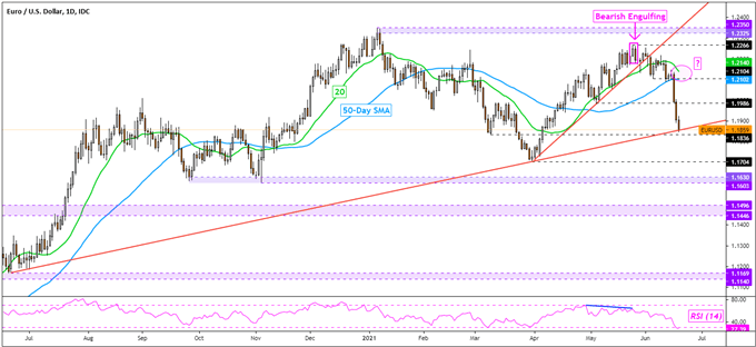 US Dollar Outlook, Key Trend Reversals Playing Out? USD/CAD, AUD/USD, EUR/USD, GBP/USD