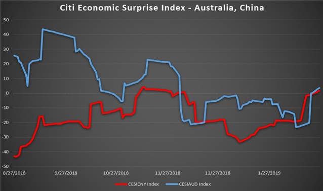Chart Showing China's and Australia's Economy