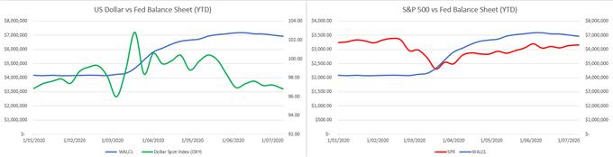 USD vs fed balance sheet, SP500
