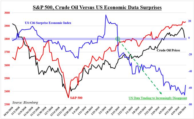 S&P 500 & Crude VS Cconomic Data Suprises