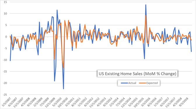 US Existing Home Sales Price Chart December 2018