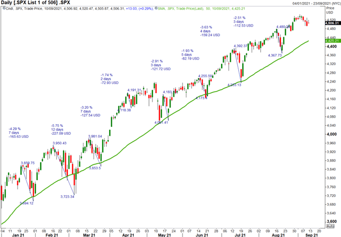 S&P 500 & FTSE 100 Forecasts for the Week Ahead