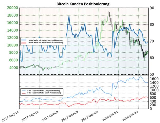 Bitcoin beginnt bullische Akzente zu zeigen