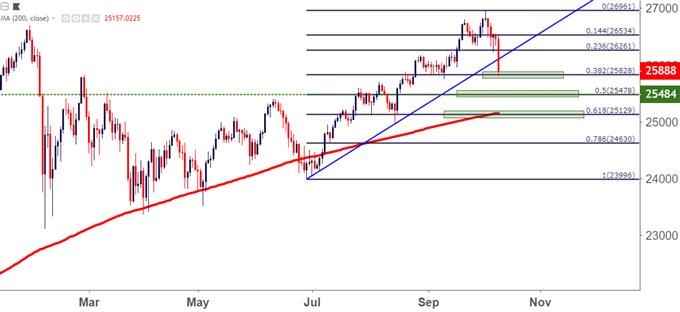 Dow Jones Daily Price Chart DJIA DIA YM