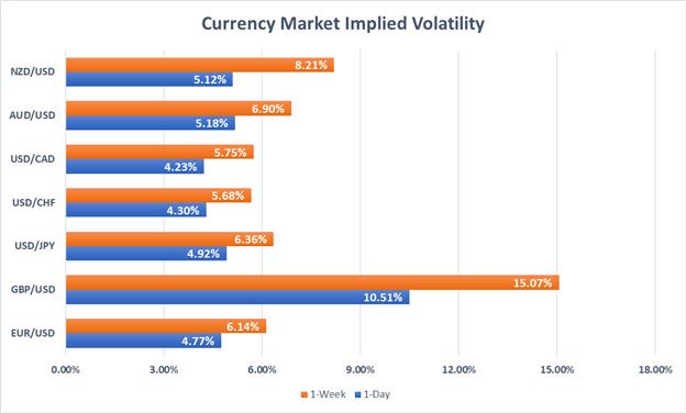 Forex market implied volatility NZDUSD AUDUSD USDCAD USDCHF USDJPY GBPUSD EURUSD
