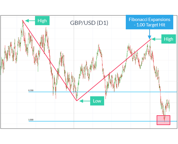 GBPUSD chart using fibonacci extension