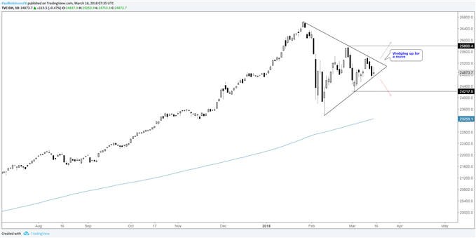 djia daily price chart with wedge near apex