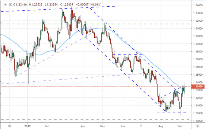 Dollar Starts Week with Strong Bullish Gap but Limited Hope for Trend Now
