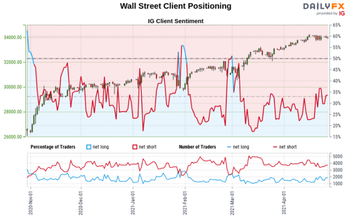 Dow Jones, S&P 500 Analysis: Watch Market Sentiment Carefully as Uptrends Hold
