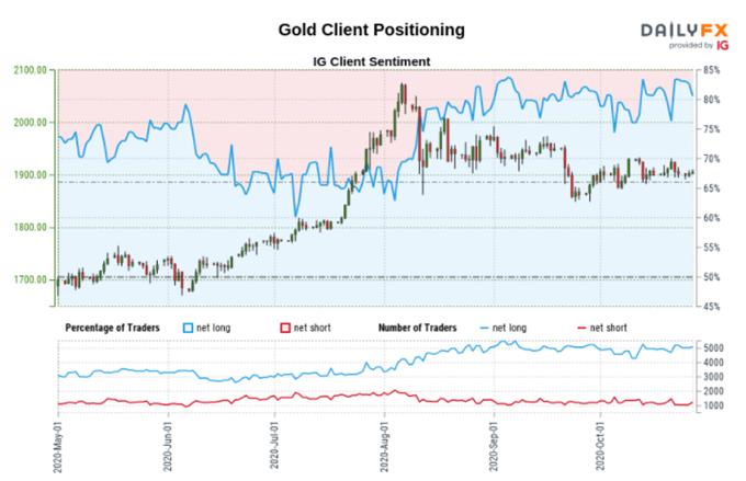 Prezzo dell'oro - Alla ricerca di un motivo per rompere il range quando la volatilità diminuisce