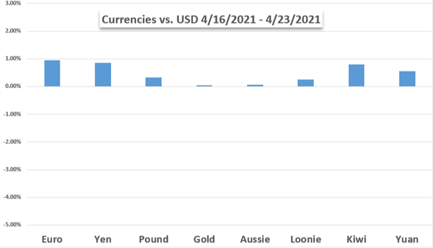 Grafico del prezzo del dollaro USA contro Euro Yen Pound Oro AUD CAD NZD JPY Performance settimanale