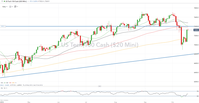 Nasdaq Lift on FAANG Stock, DJIA Rally Fizzles with FOMC in Focus