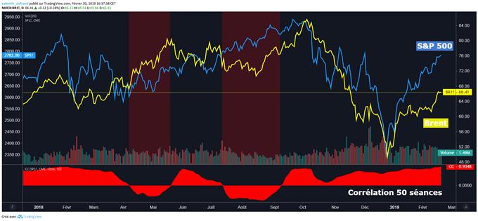 Corrélation pétrole et indices boursiers.