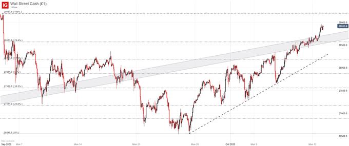 Dow Jones Price Outlook: Earnings Season Arrives with Big Banks