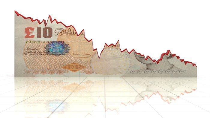 Libra esterlina cae por la incertidumbre de Brexit; GBP/USD y GBP/JPY en terreno defensivo