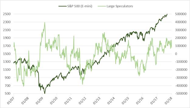 CoT Report: Speculators Clamor to Buy Gold, Oil Extreme Still Irrelevant