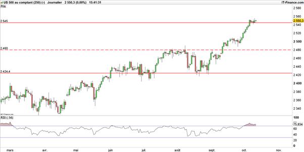 Dow Jones – S&P 500 : gourmande, Wall Street cherche à aller plus haut