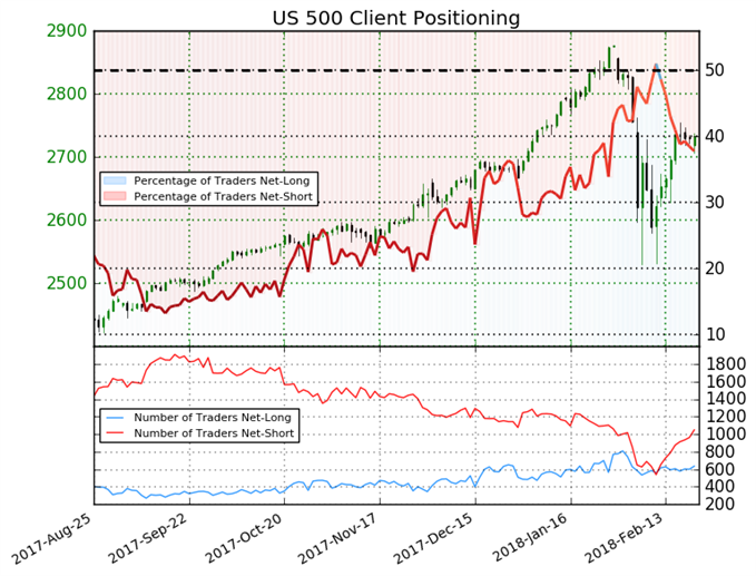 S&P 500 Net-Short Positions Up 11% Since Yesterday