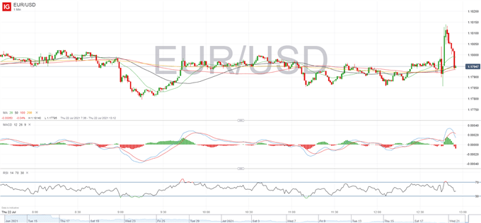 EUR/USD Whipsaws as Policy Left Unchanged With Continued Dovish Message