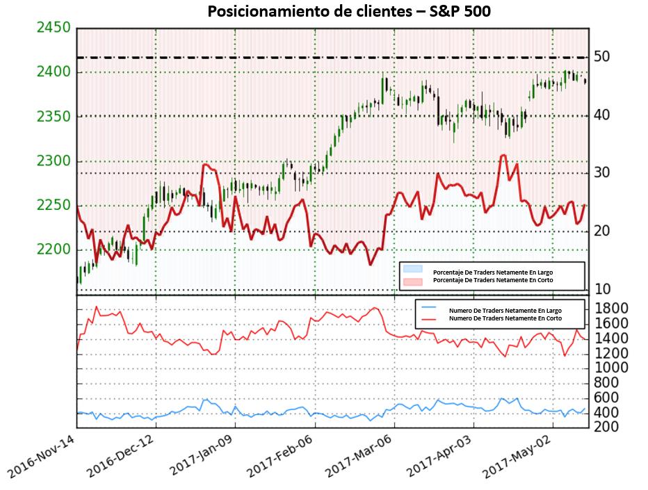 Operadores financieros en el S&P 500 se mantienen netamente en corto pero puede que el S&P caiga
