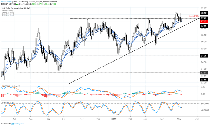 dxy price forecast, dxy technical analysis, dxy price chart, dxy chart, dxy price, usd price forecast, usd technical analysis, usd price chart, usd chart, usd price