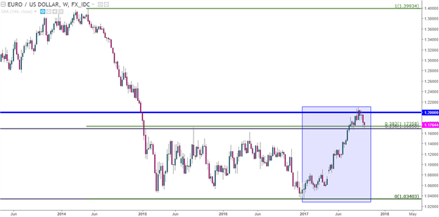 EUR/USD Holds Support Ahead of ECB Minutes: Will Bulls Respond?