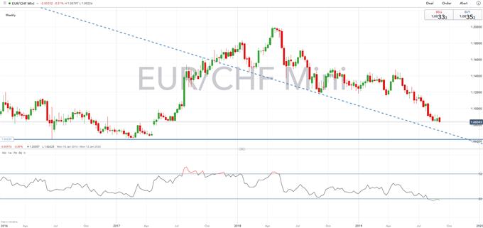 EUR/CHF Outlook: Investors Turning Bullish on CHF, Despite SNB FX Intervention