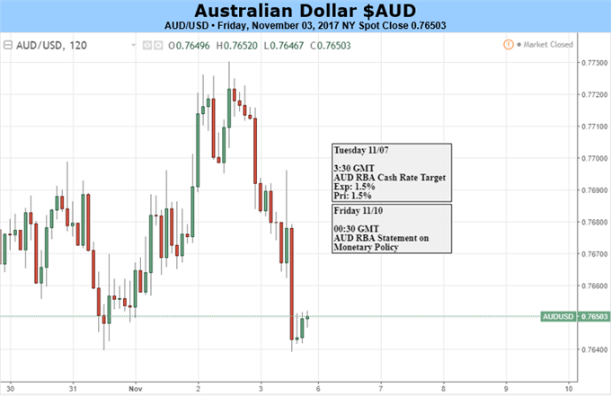 Australian Dollar May Not Get Much Support From The RBA
