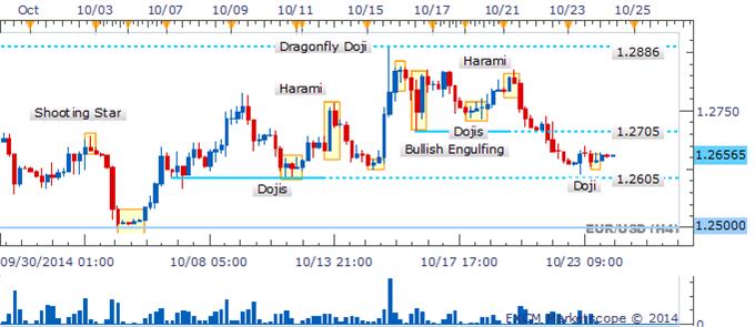 EUR/USD Doji señalan falta de convicción por parte de los bears en barrera técnica