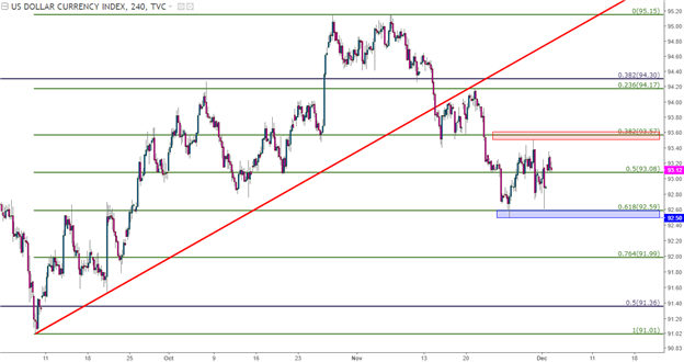 Dollar Range, Euro Support in the Spotlight Ahead of Central Banks, NFP