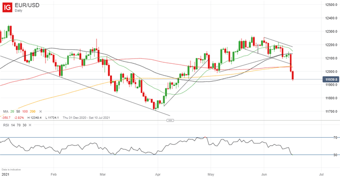Time to Turn Bearish on Long-Term EUR/USD Price Outlook