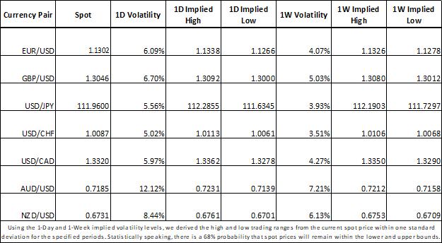 Forex Market Implied Volatility EURUSD, GBPUSD, USDJPY, USDCHF, USDCAD, AUDUSD, NZDUSD
