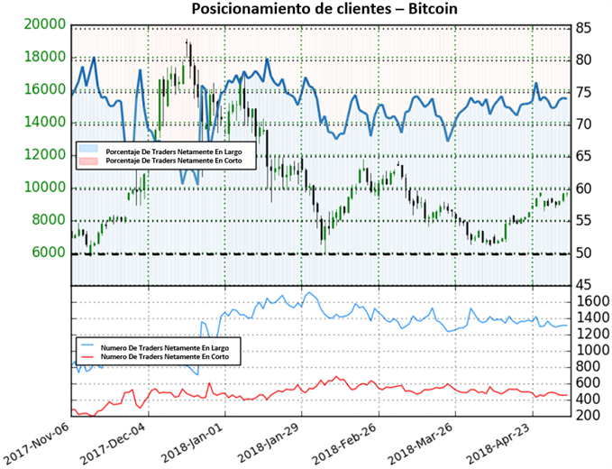 Bitcoin: Posible fortaleza según posicionamiento de clientes