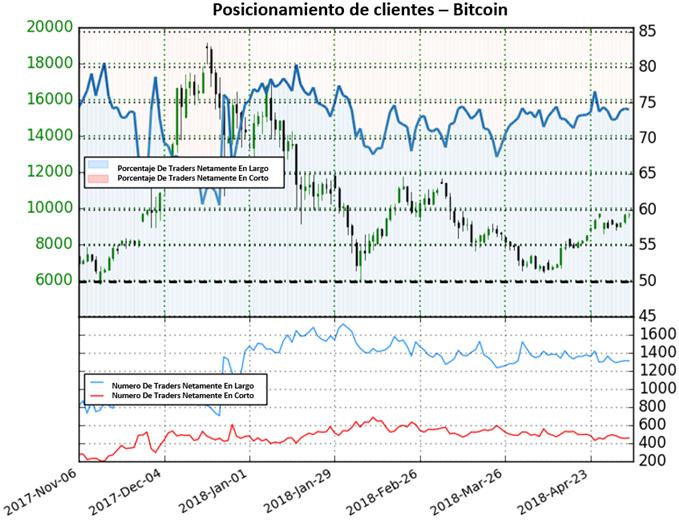 Posicionamiento de clientes Bitcoin - 04/05/2018