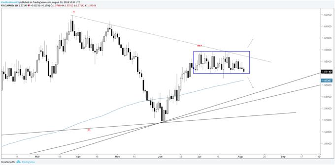 EUR/AUD daily chart, range-break nearing