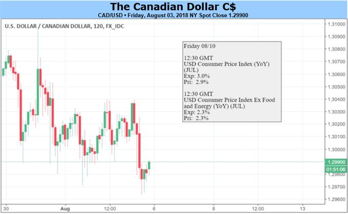CAD Rate Forecast: NAFTA Concerns Ease, Focus on Canadian Jobs