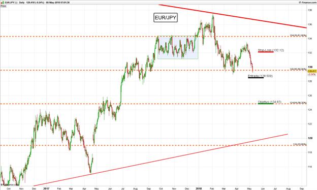 Operación en corto EUR/JPY – Buscando ruptura de retroceso de Fibonacci (Actualización)